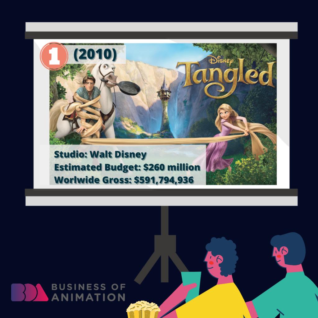 Tangled (Walt Disney, 2010): $260 million