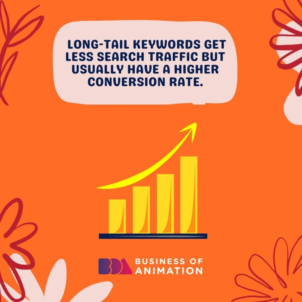 Long-tail keywords get less search traffic but usually have a higher conversion rate.