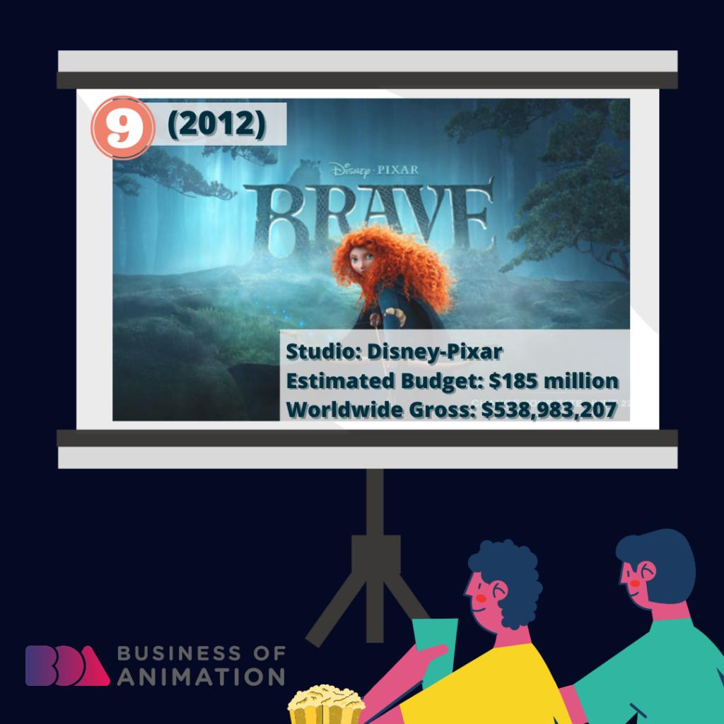 9. Brave (Disney-Pixar, 2012): $185 million