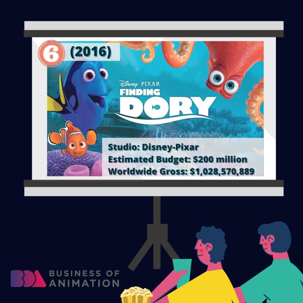 Finding Dory (Disney-Pixar, 2016): $200 million