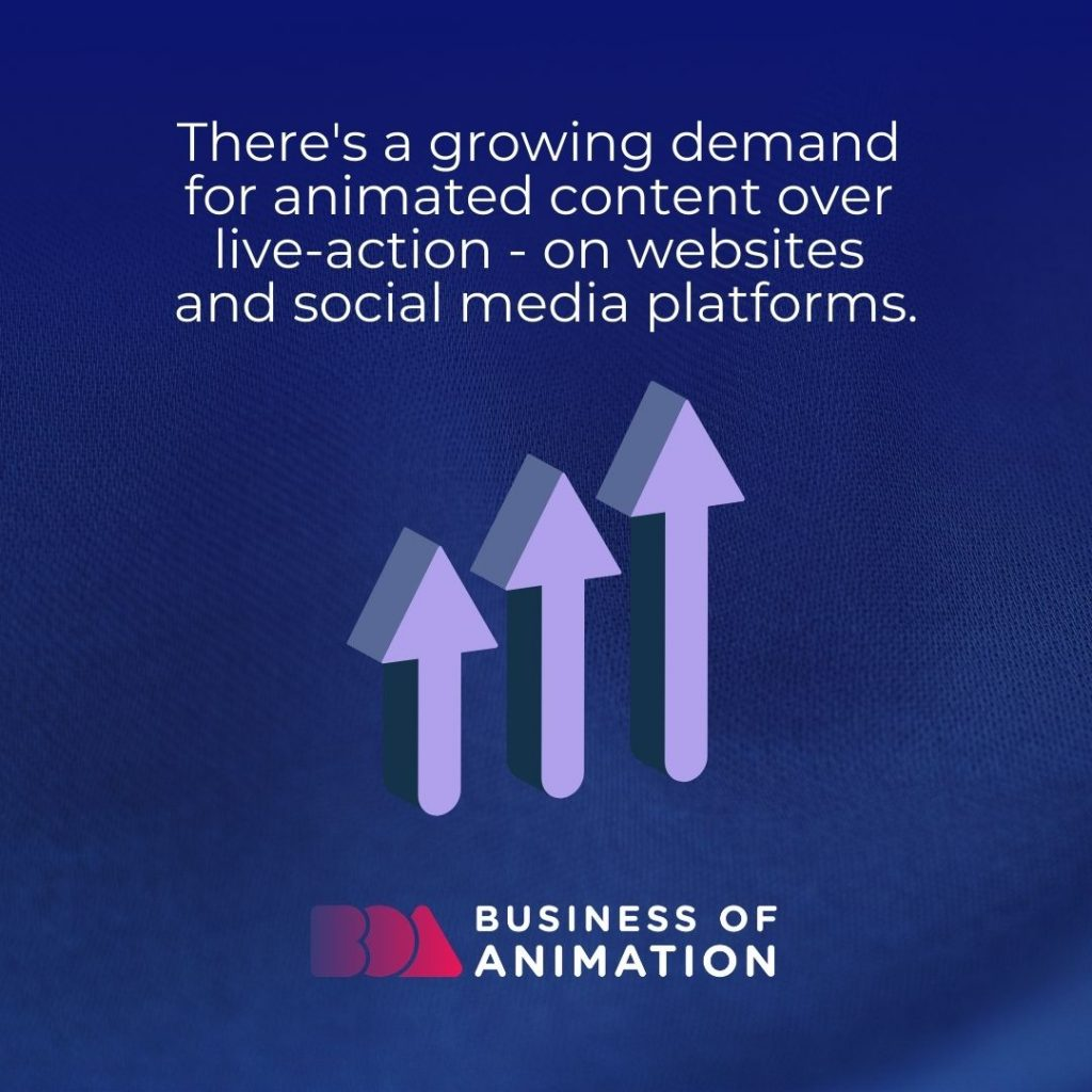 There's a growing demand for animated content over live-action - on websites and social media platforms.