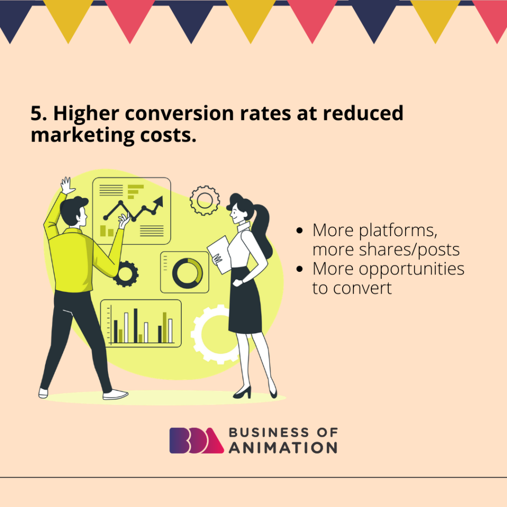 Higher conversion rates at reduced marketing costs