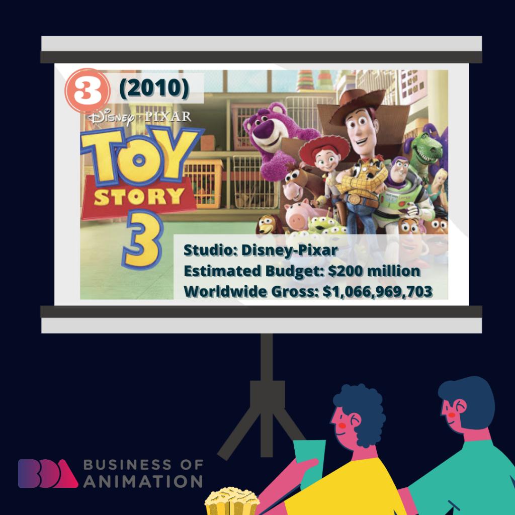 Toy Story 3 (Disney-Pixar, 2010): $200 million