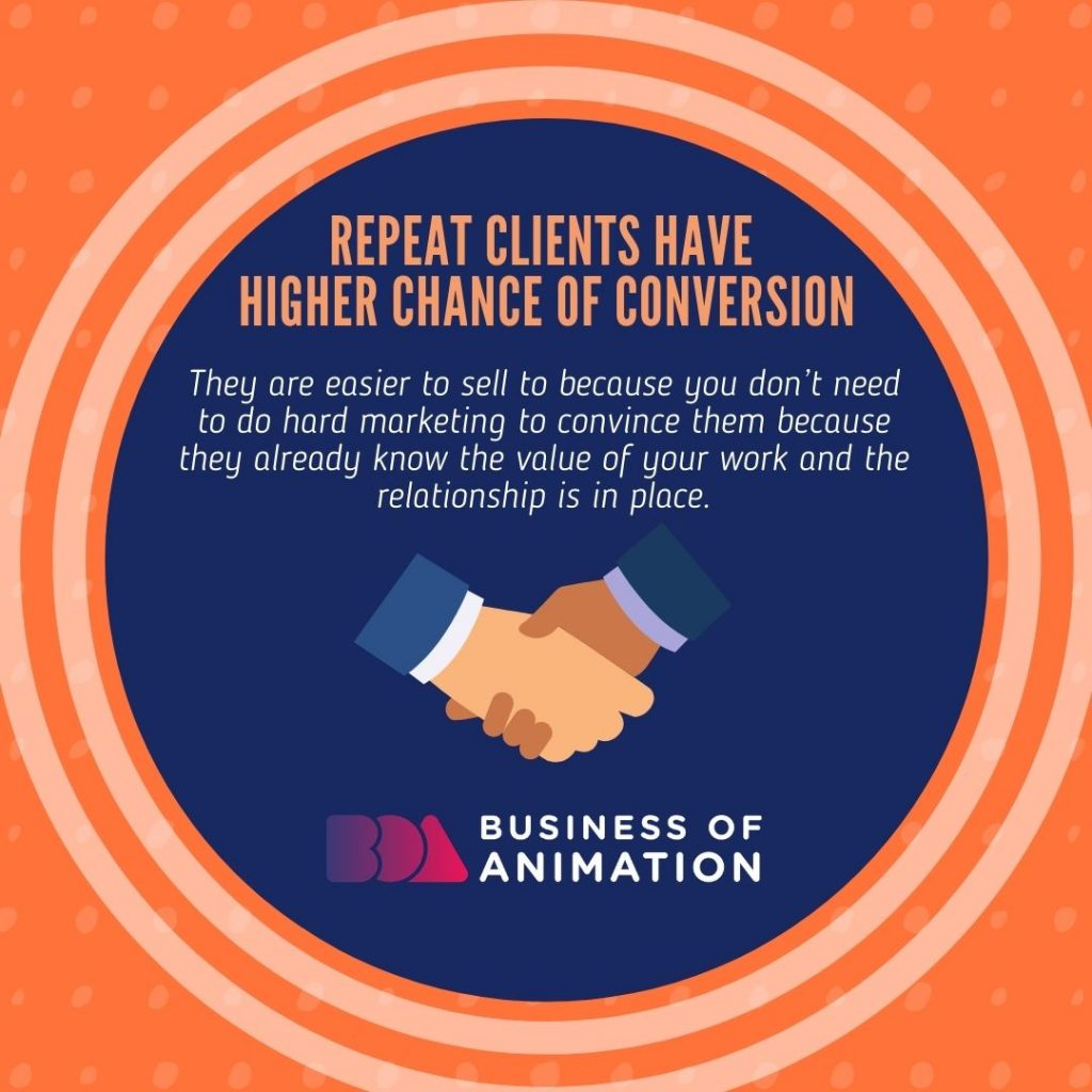 Repeat Clients Have Higher Chance of Conversion