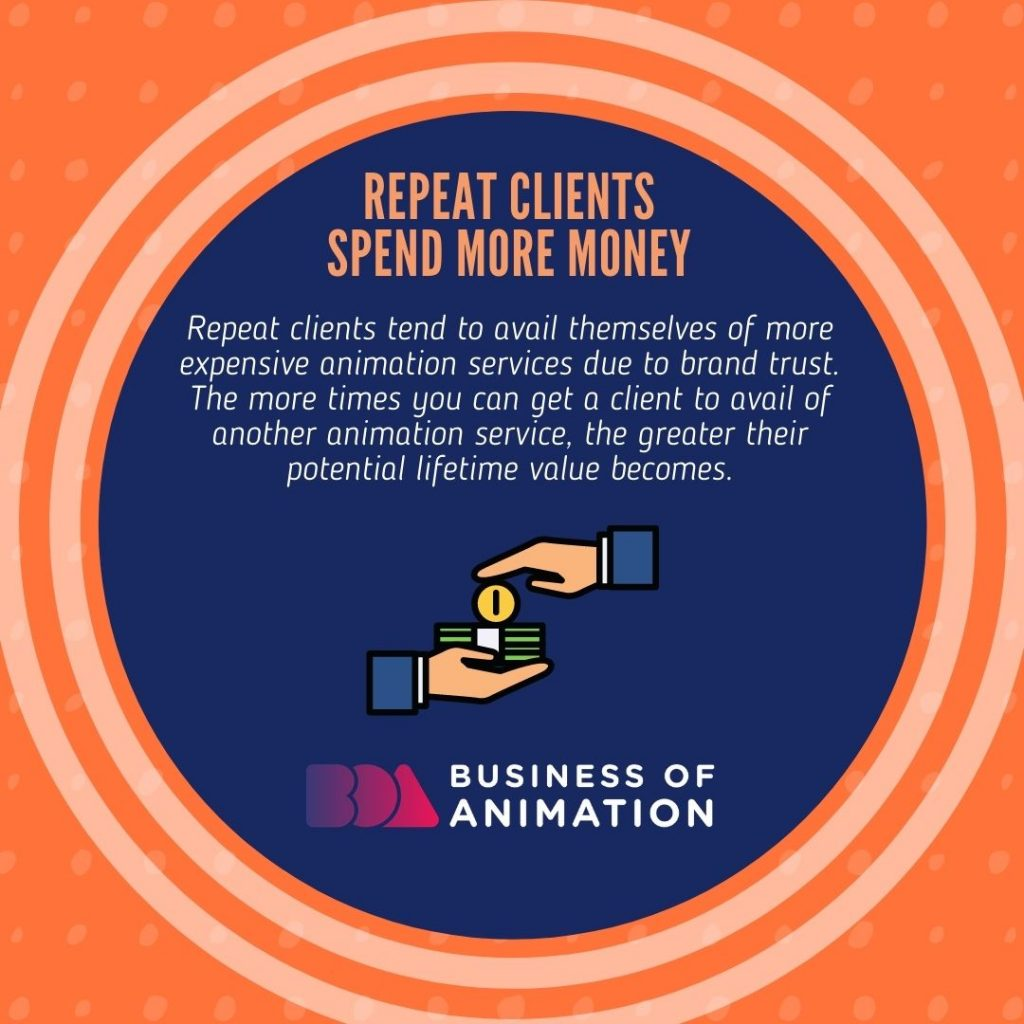 Repeat Clients Spend More Money