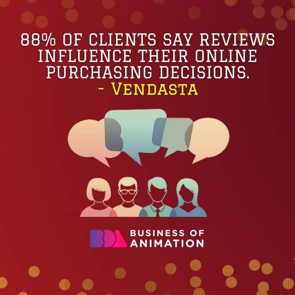 88% of clients say reviews influence their online purchasing decisions. (Vendasta)