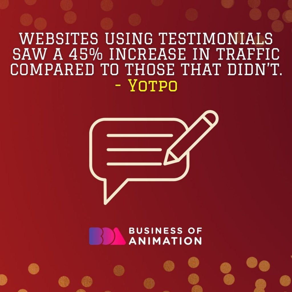 Websites using testimonials saw a 45% increase in traffic compared to those that didn't. (Yotpo)