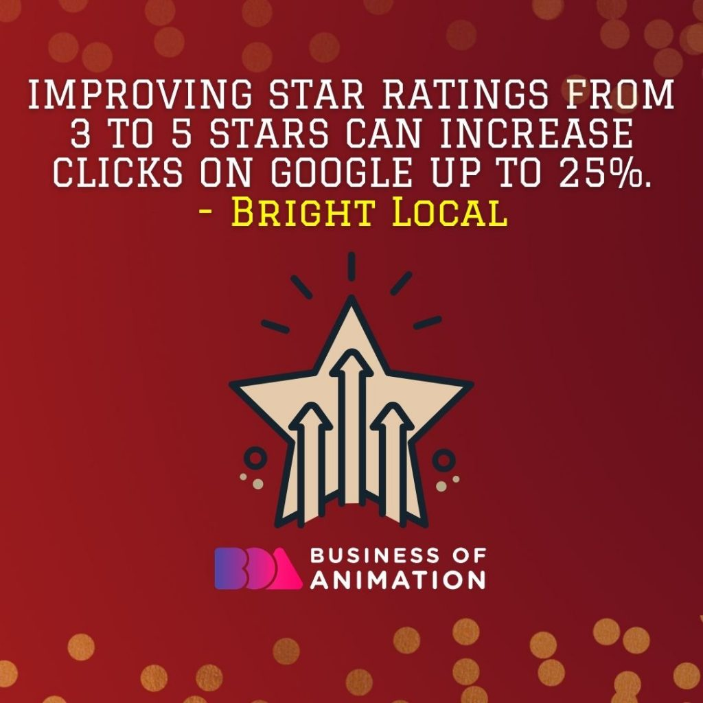 Improving star ratings from 3 to 5 stars can increase clicks on Google up to 25%. (Bright Local)
